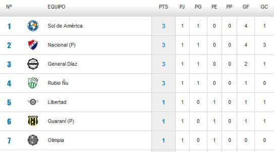 Torneo paraguayo. Imagen estadísticas D10.com.py