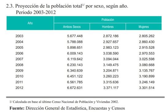 Proyección Censo. Paraguay
