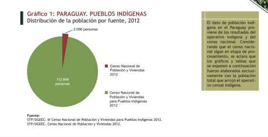 Indígenas en Paraguay. Fuente DGEEC
