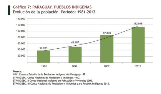 Pubelos indígenas. Evolución de población