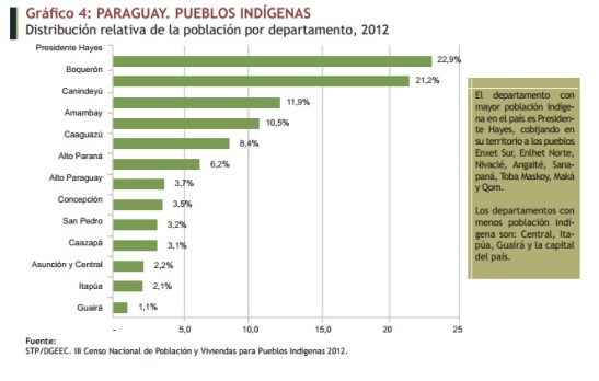 Pubelos indígenas. Por departamentos