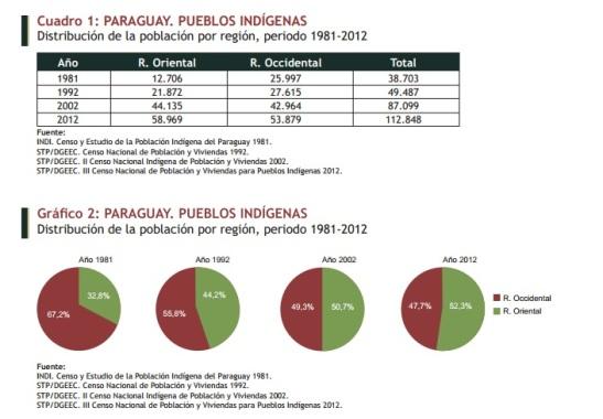 Pueblos indígenas. Censo 2012