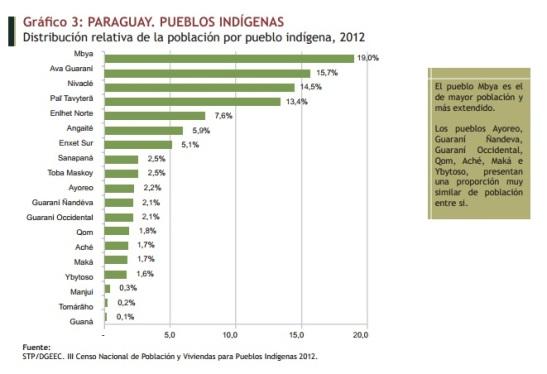 Pueblos indígenas. Parcialidades